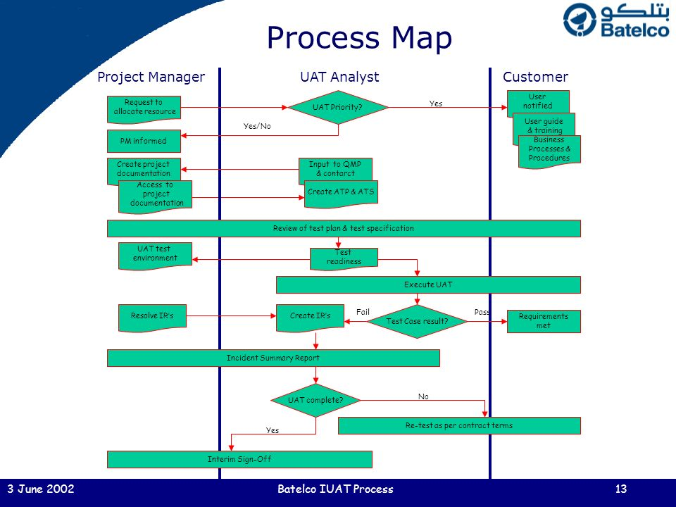 independent user acceptance test process  iuat