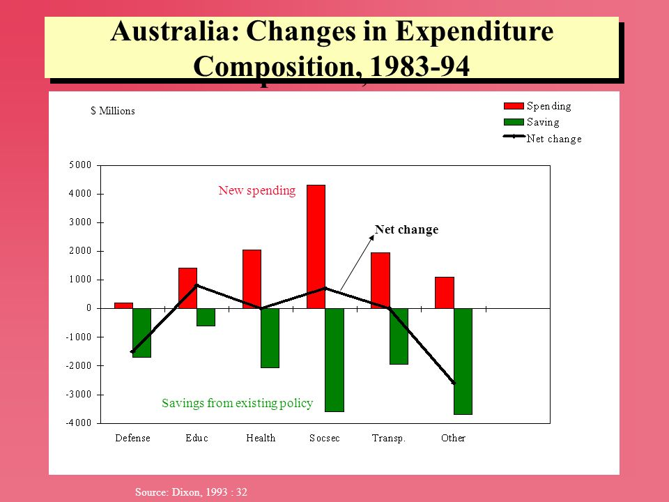 Australia: Changes in Expenditure Composition, 1983-94