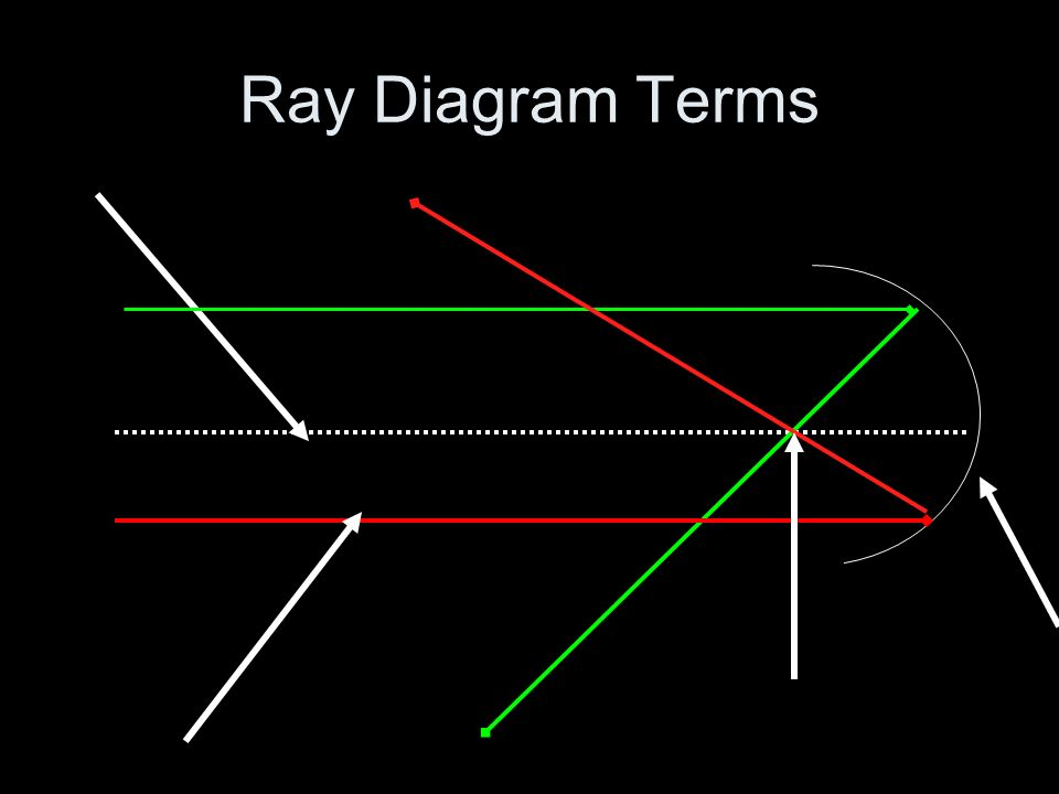 Ray Diagram Terms