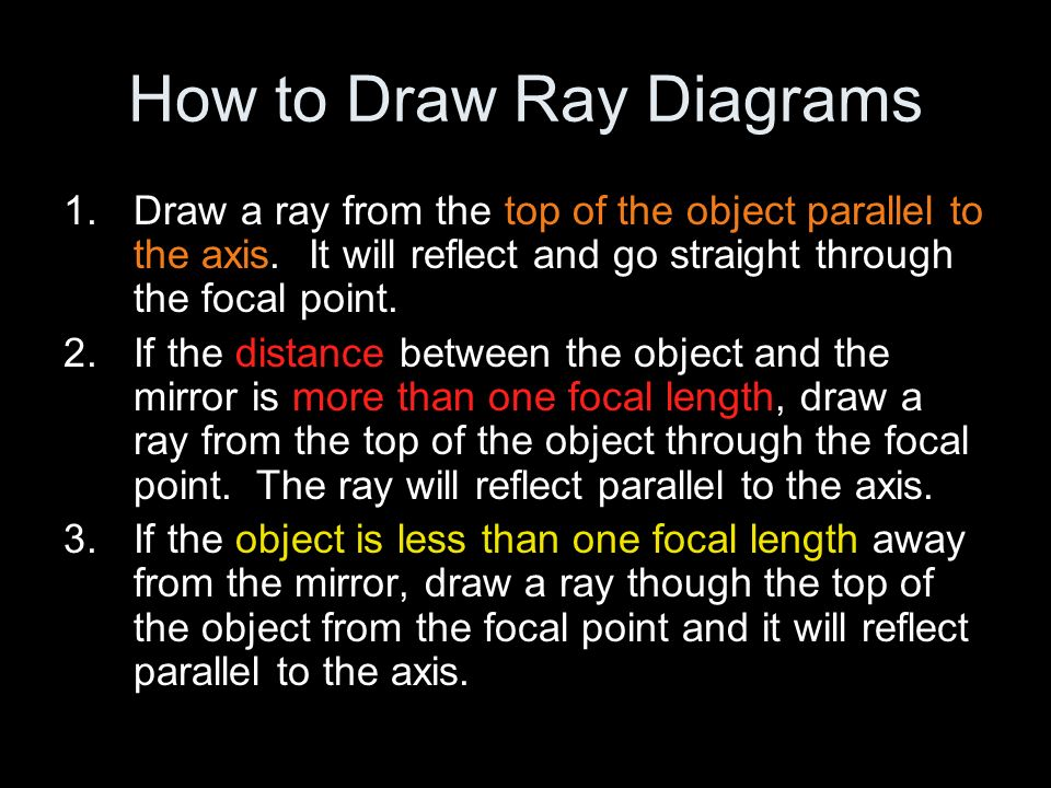 How to Draw Ray Diagrams