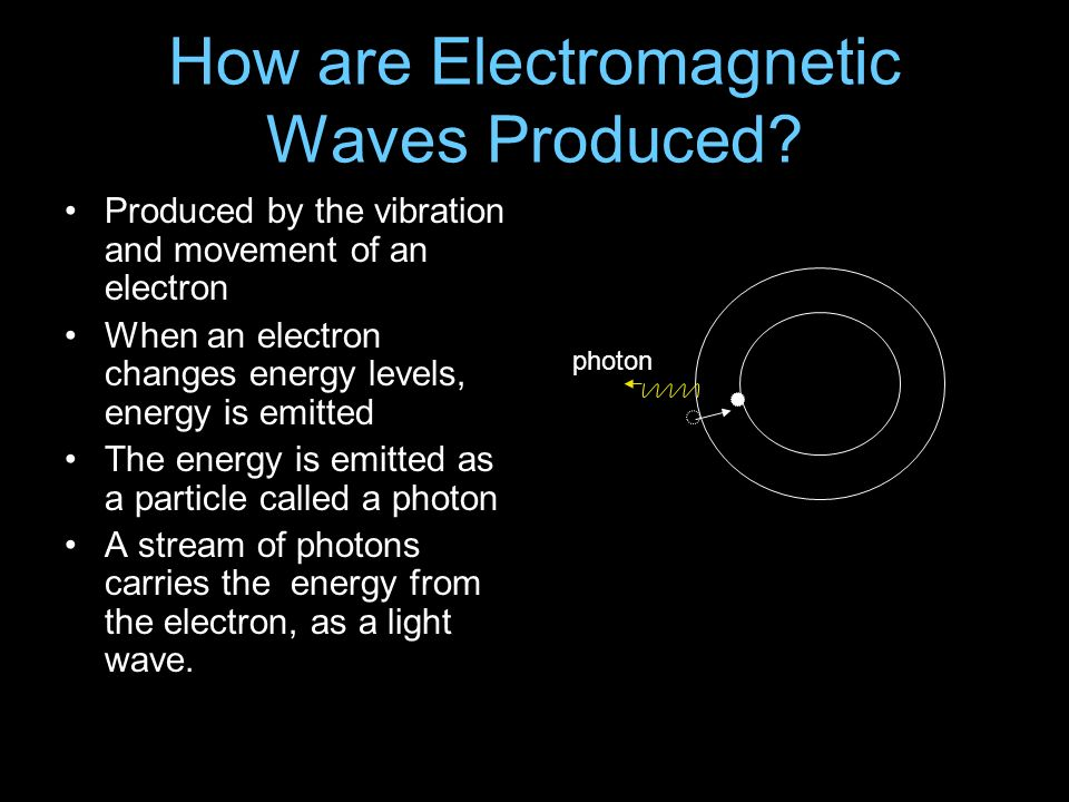 How are Electromagnetic Waves Produced