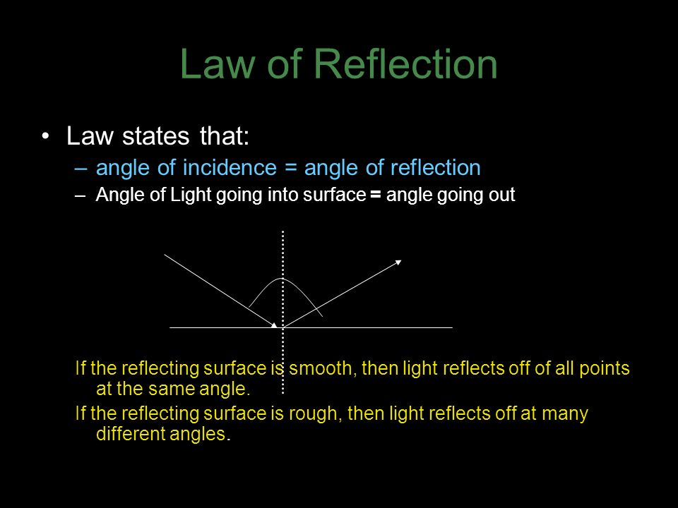 Law of Reflection Law states that: