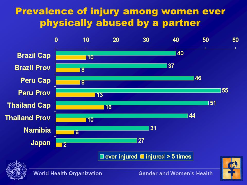 Prevalence of injury among women ever physically abused by a partner