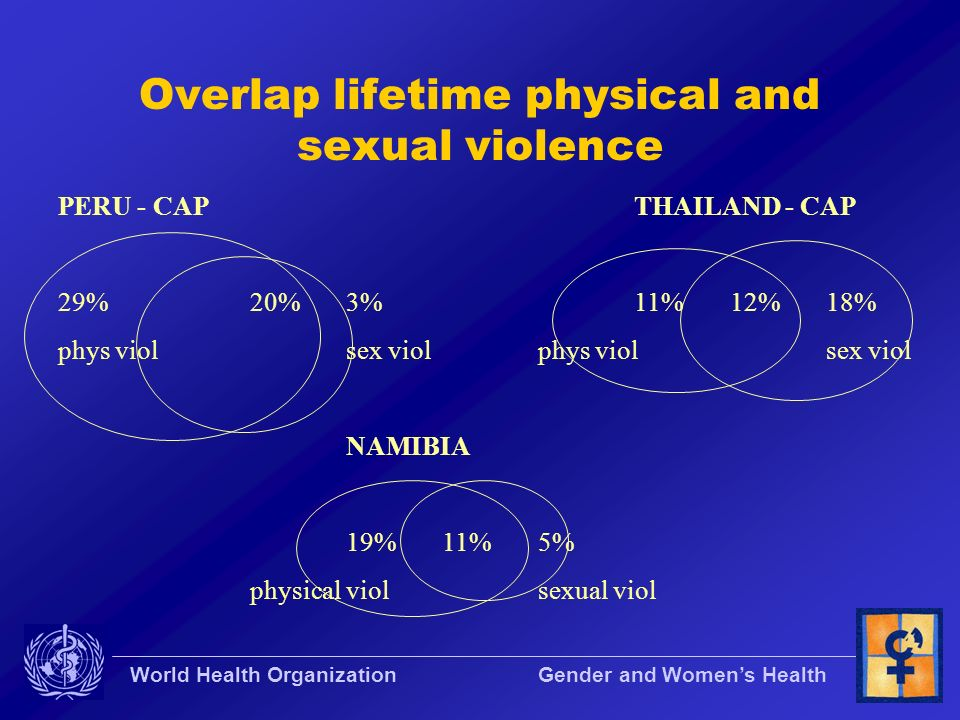 Overlap lifetime physical and sexual violence