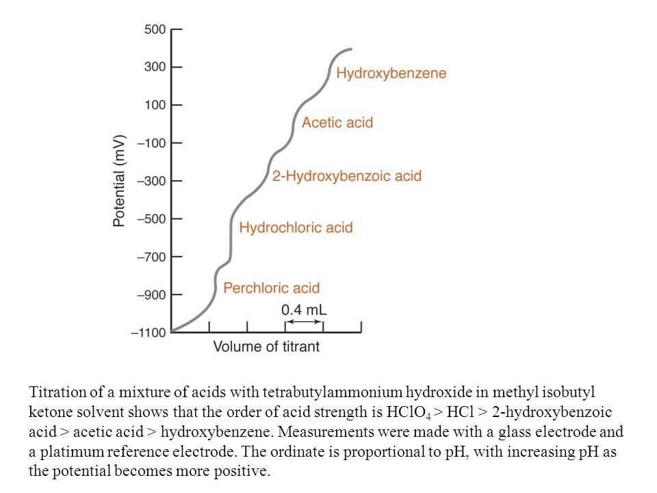 Titration Of A Mixture Acids With Tetrabutylammonium Hydroxide In Methyl Isobutyl Ketone Solvent Shows That