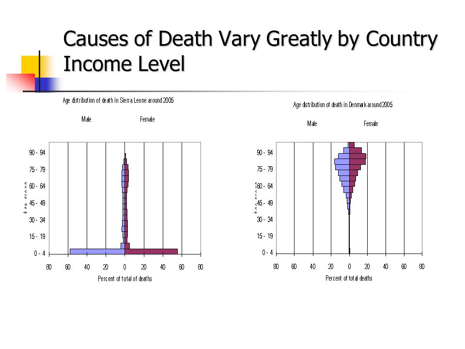 Causes of Death Vary Greatly by Country Income Level