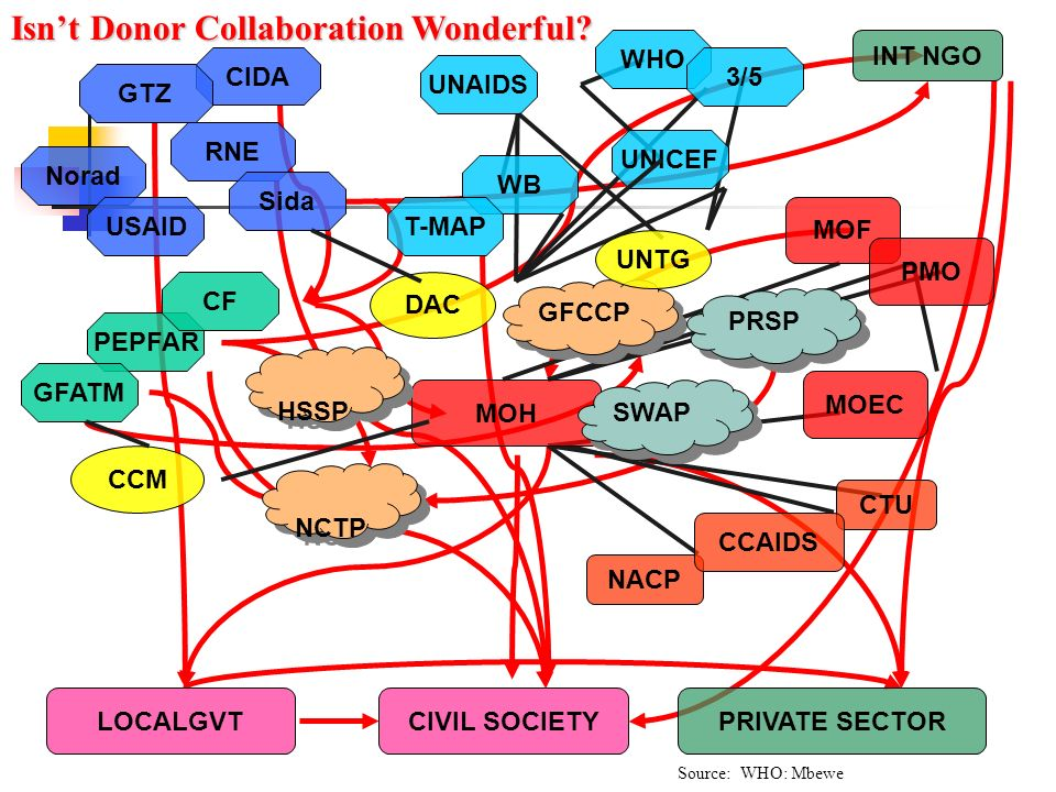 Isn't Donor Collaboration Wonderful