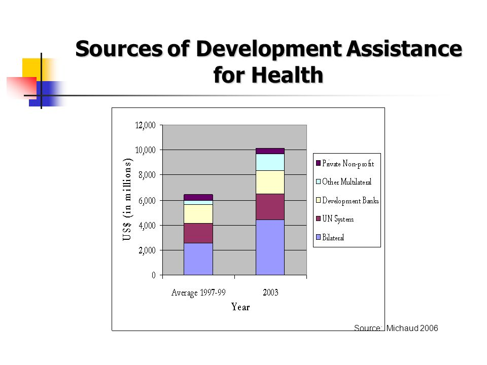Sources of Development Assistance for Health