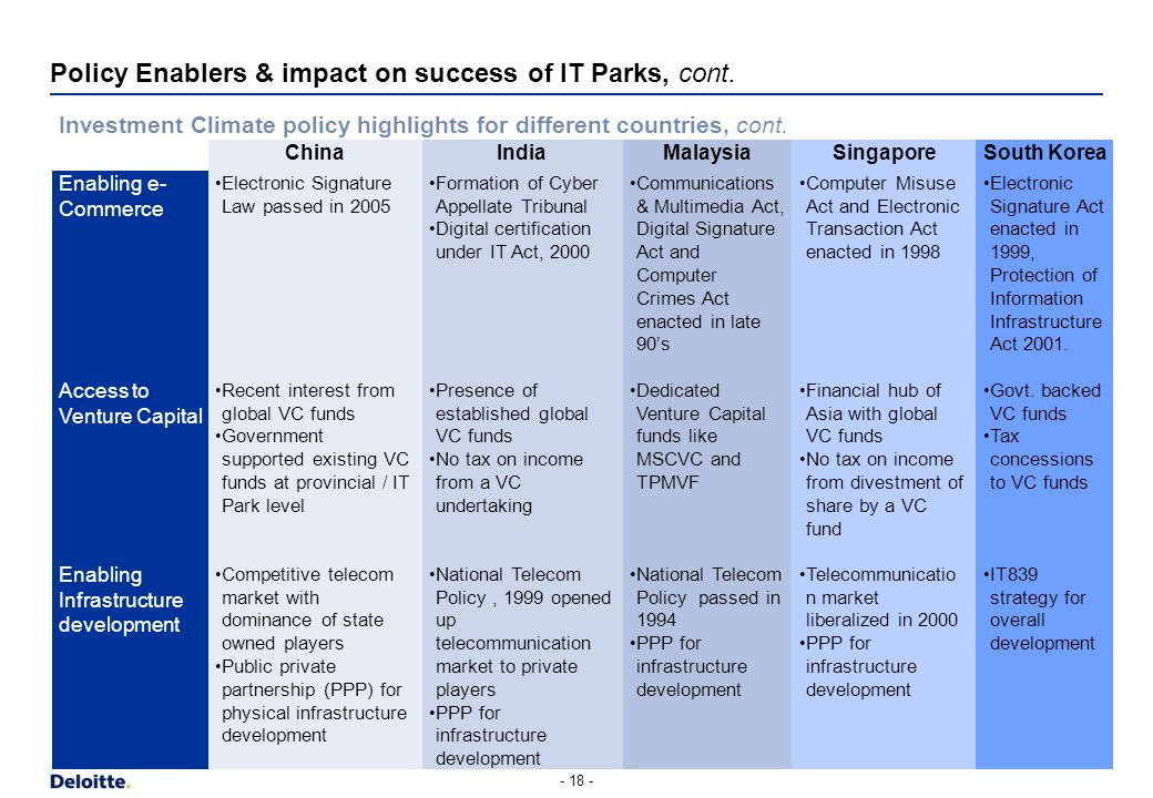 Policy Enablers & impact on success of IT Parks, cont.