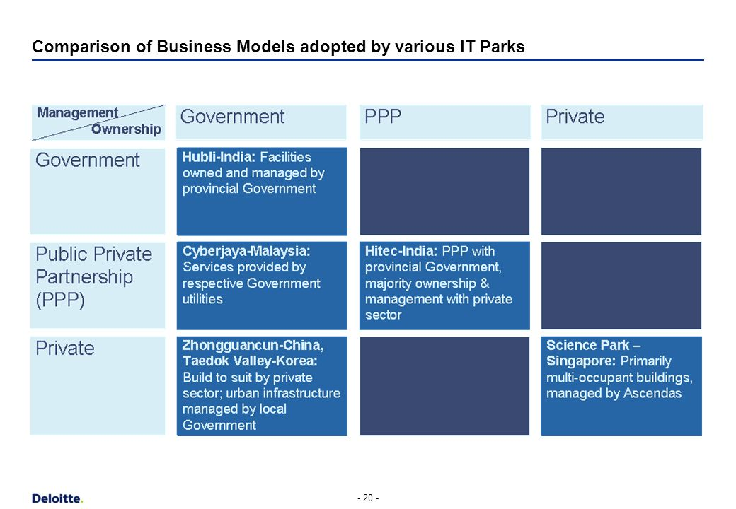 Comparison of Business Models adopted by various IT Parks