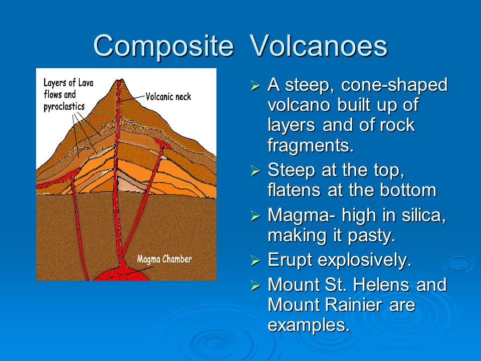 Composite Volcanoes A steep, cone-shaped volcano built up of layers and of rock fragments. Steep at the top, flatens at the bottom.