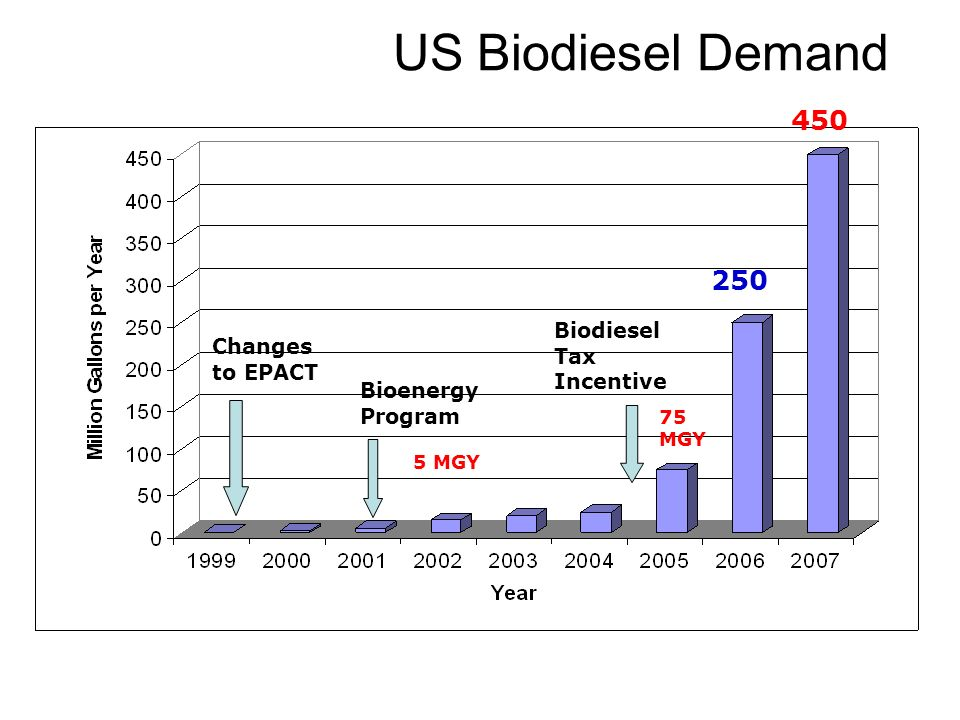 US Biodiesel Demand 450 250 Biodiesel Tax Incentive Changes to EPACT