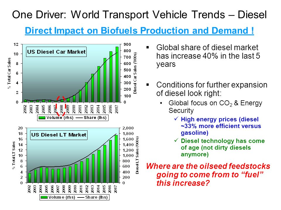 One Driver: World Transport Vehicle Trends – Diesel Direct Impact on Biofuels Production and Demand !
