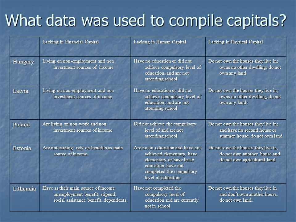What data was used to compile capitals