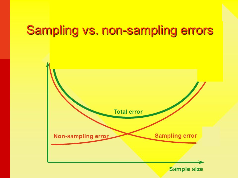 Sampling vs. non-sampling errors
