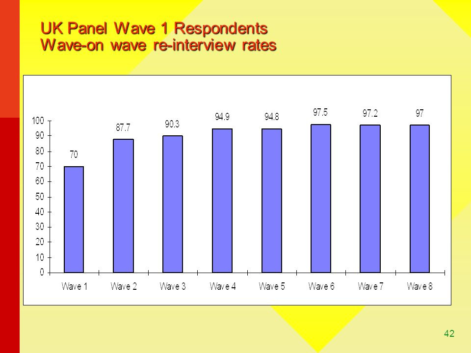 UK Panel Wave 1 Respondents Wave-on wave re-interview rates