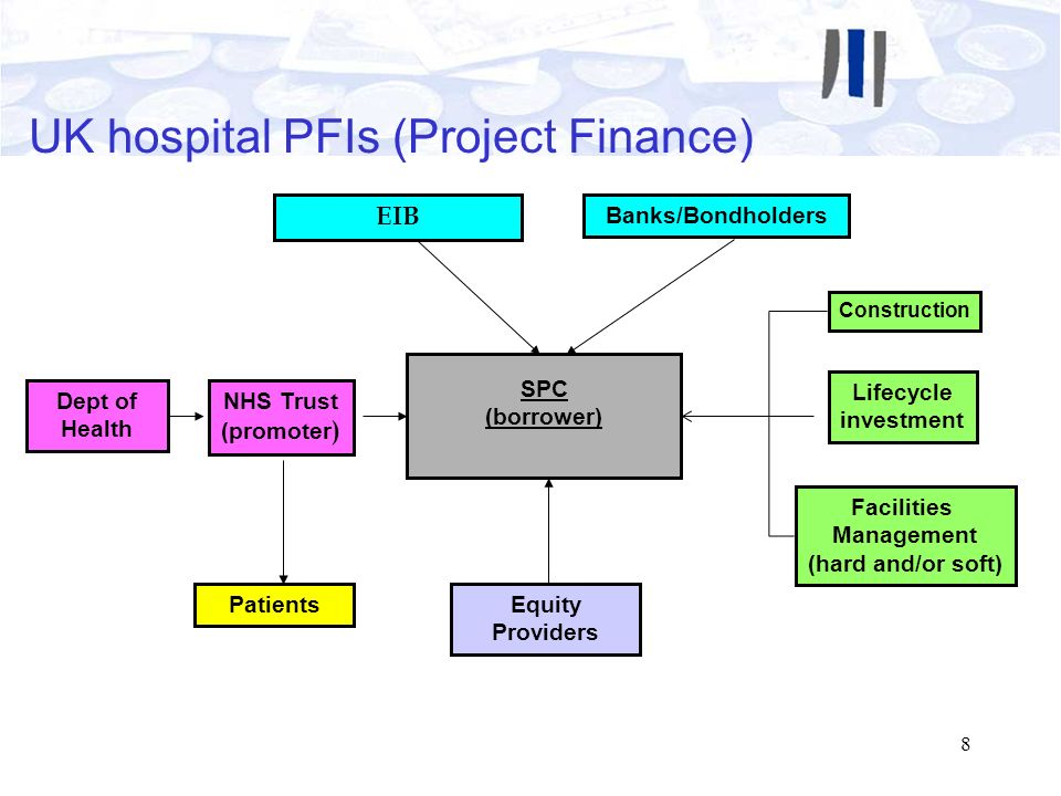 UK hospital PFIs (Project Finance)