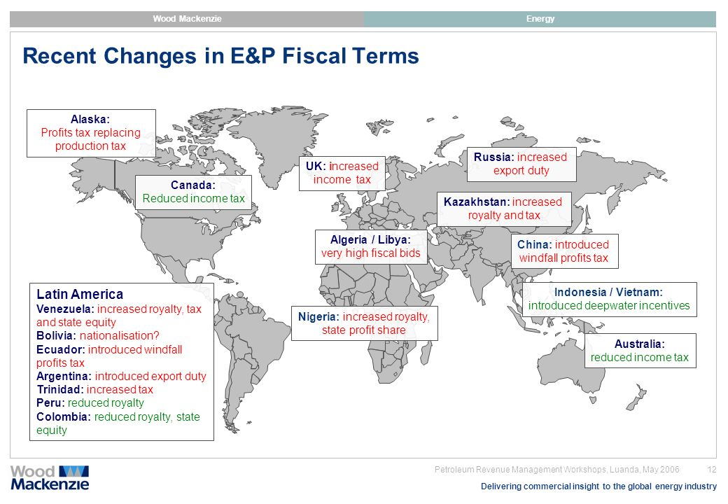 Recent Changes in E&P Fiscal Terms