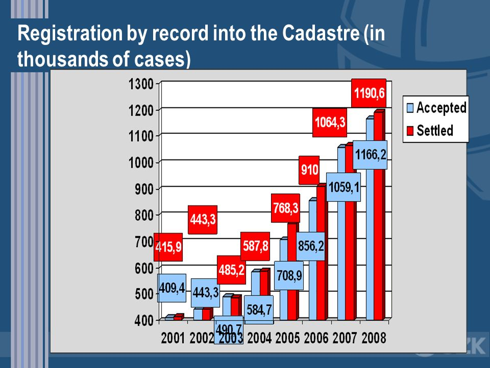 Registration by record into the Cadastre (in thousands of cases)