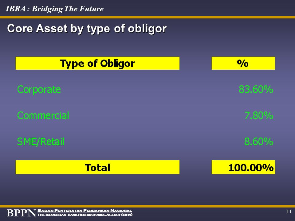 Core Asset by type of obligor