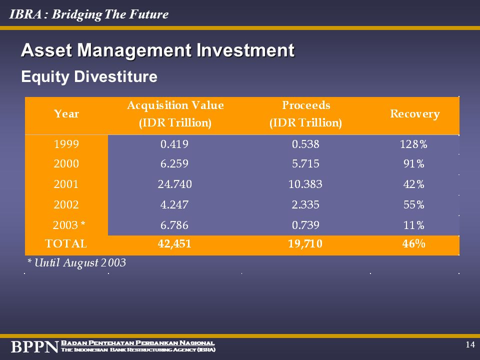 Asset Management Investment