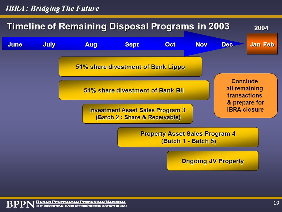 Timeline of Remaining Disposal Programs in 2003