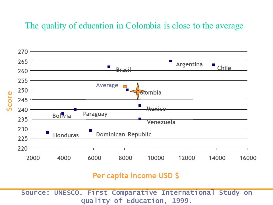 The quality of education in Colombia is close to the average
