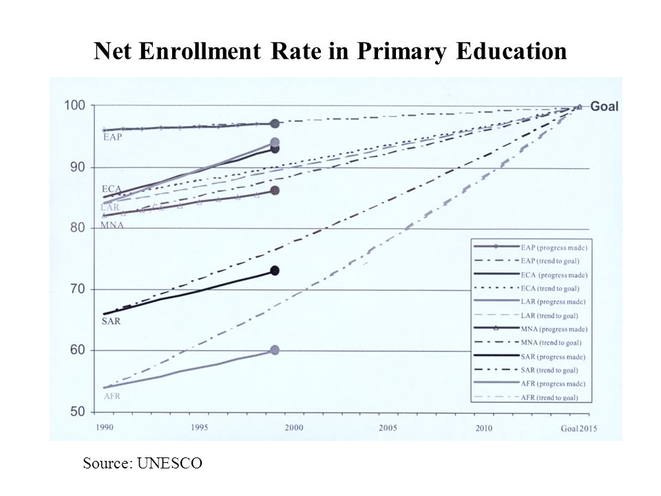Net Enrollment Rate in Primary Education