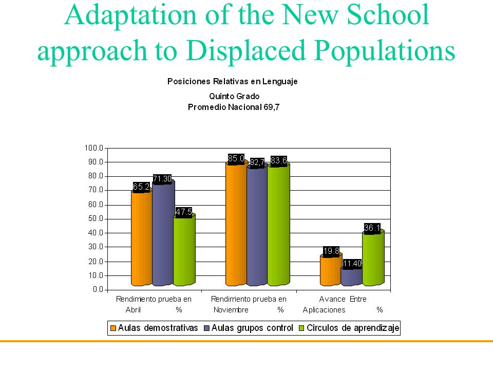 Adaptation of the New School approach to Displaced Populations