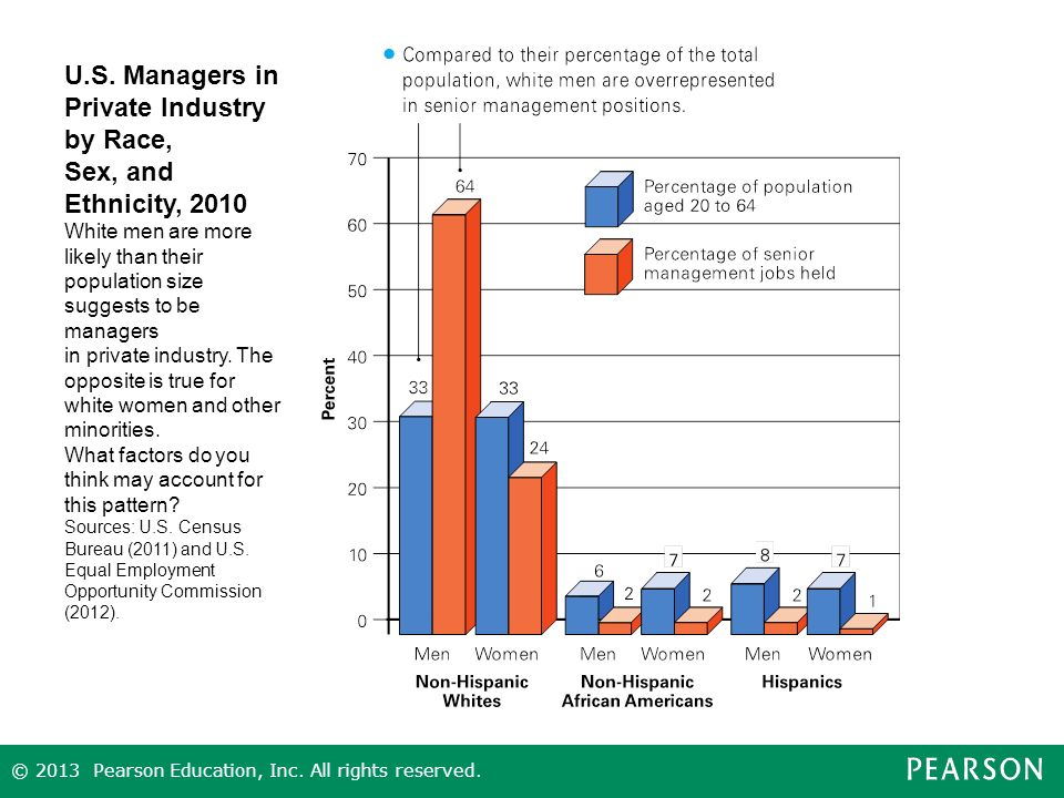 U.S. Managers in Private Industry by Race,