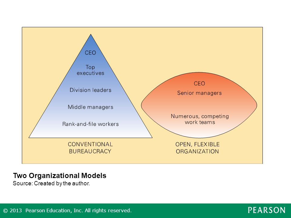 Two Organizational Models