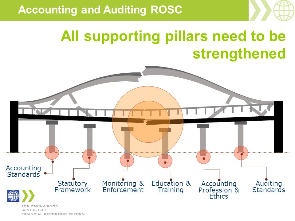 All supporting pillars need to be strengthened