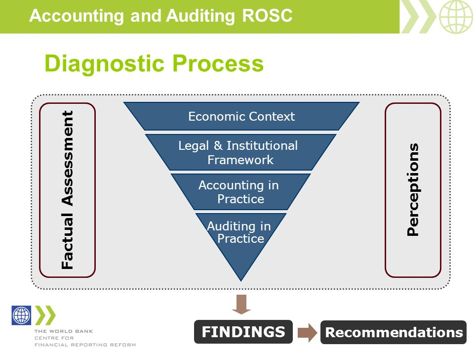 Accounting and Auditing ROSC