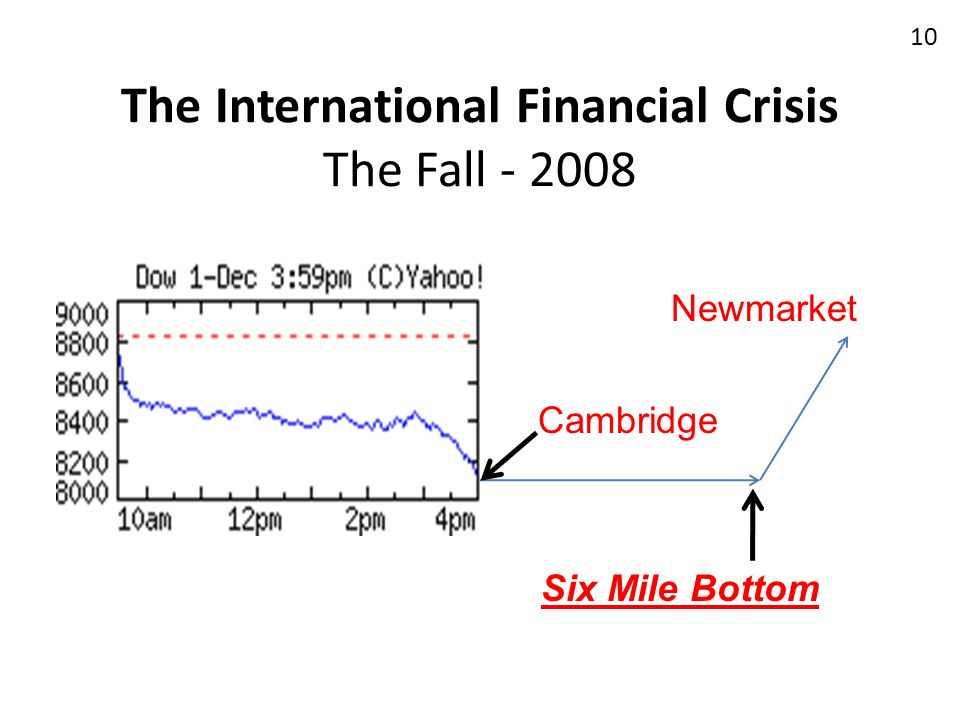 The International Financial Crisis The Fall - 2008