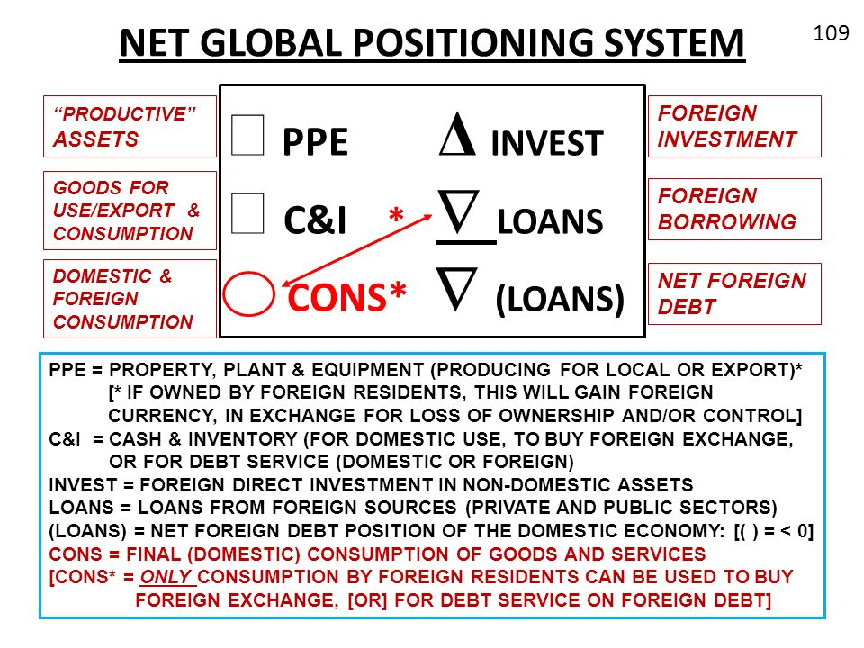 NET GLOBAL POSITIONING SYSTEM