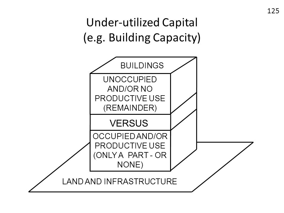Under-utilized Capital (e.g. Building Capacity)