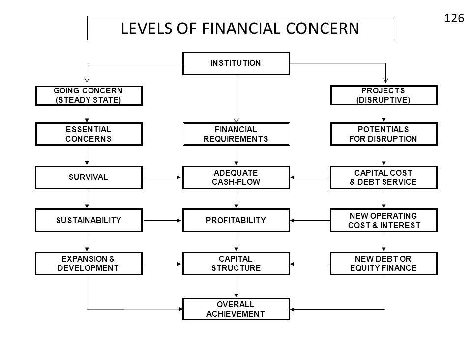 LEVELS OF FINANCIAL CONCERN