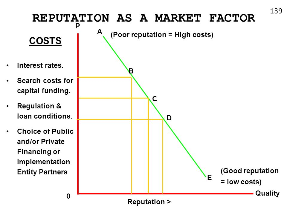 REPUTATION AS A MARKET FACTOR