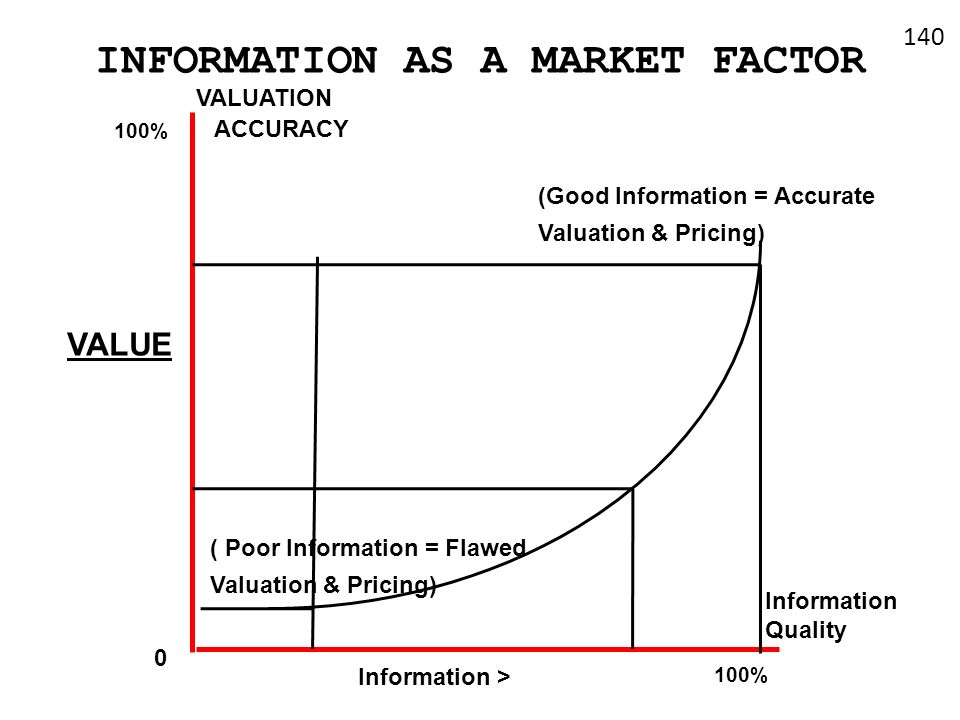 INFORMATION AS A MARKET FACTOR