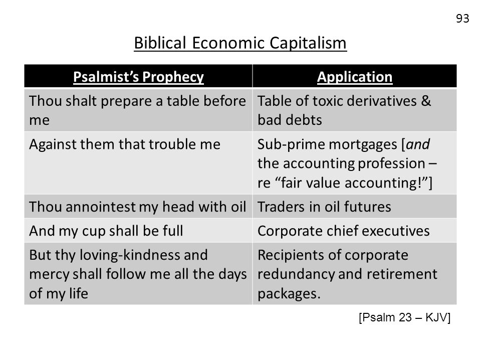 Biblical Economic Capitalism