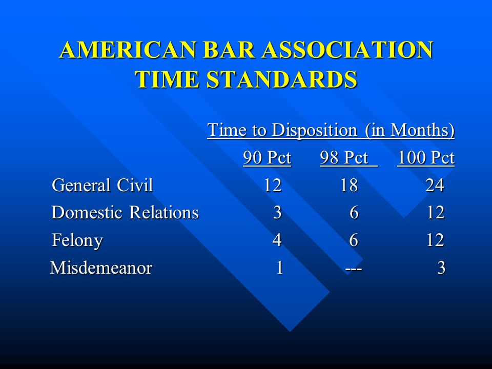 AMERICAN BAR ASSOCIATION TIME STANDARDS
