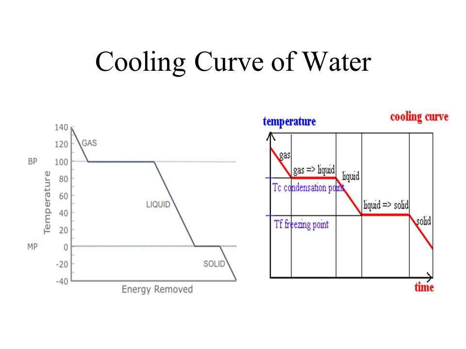heating and cooling curves of water Heating curve of water use the various graphs to solve problems and will apply the information to extend their understanding of the underlying physical phenomena.