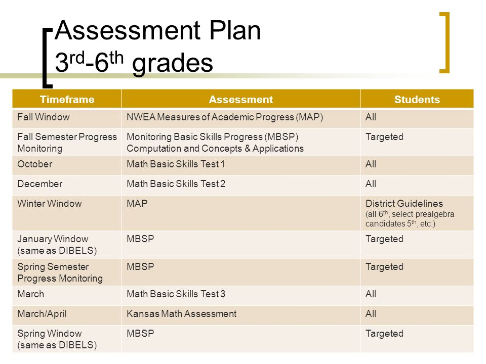 Monitoring Basic Skills Progress (MBSP) Training Presentation - ppt ...