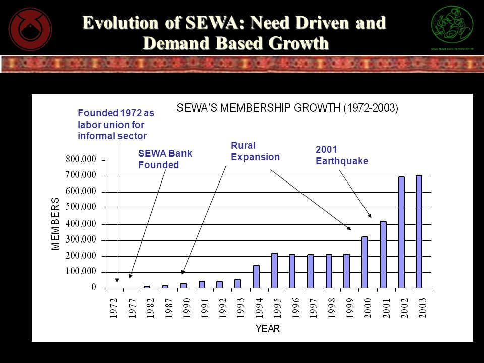 Evolution of SEWA: Need Driven and