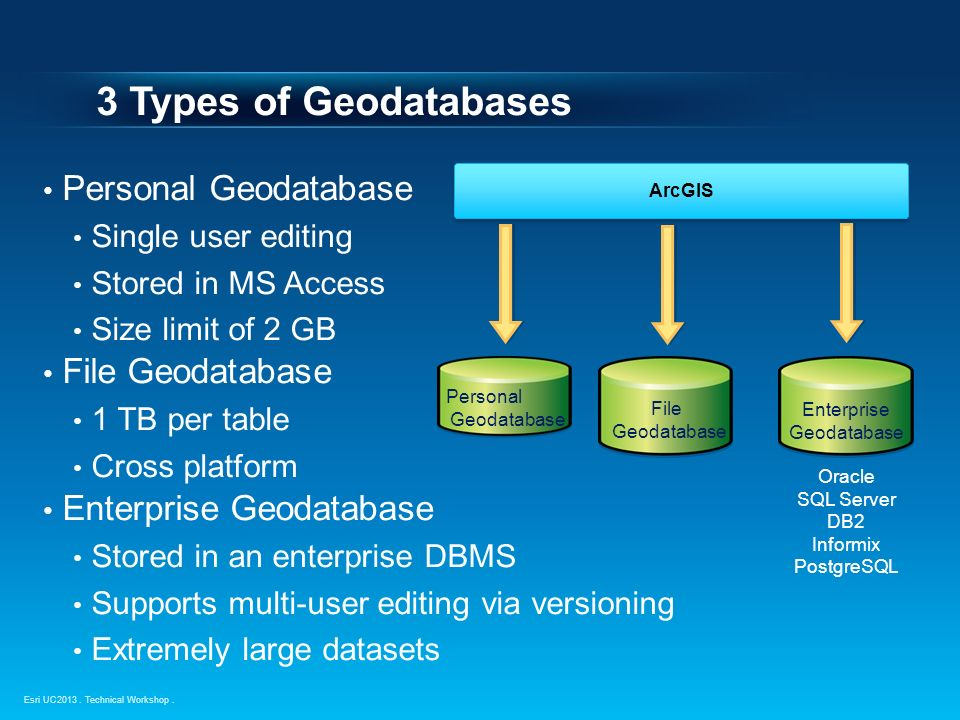 Geodatabase – An Introduction - ppt video online download