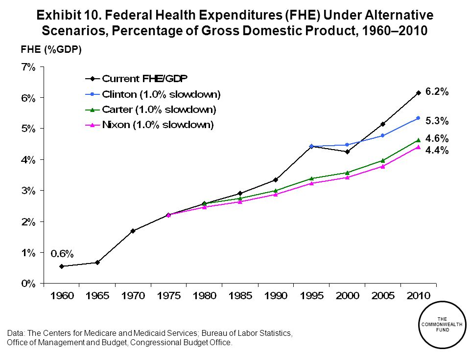 Exhibit 10. Federal Health Expenditures (FHE) Under Alternative Scenarios, Percentage of Gross Domestic Product, 1960–2010