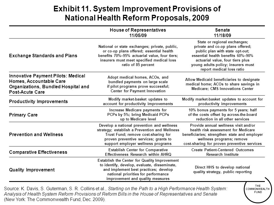 Exhibit 11. System Improvement Provisions of National Health Reform Proposals, 2009