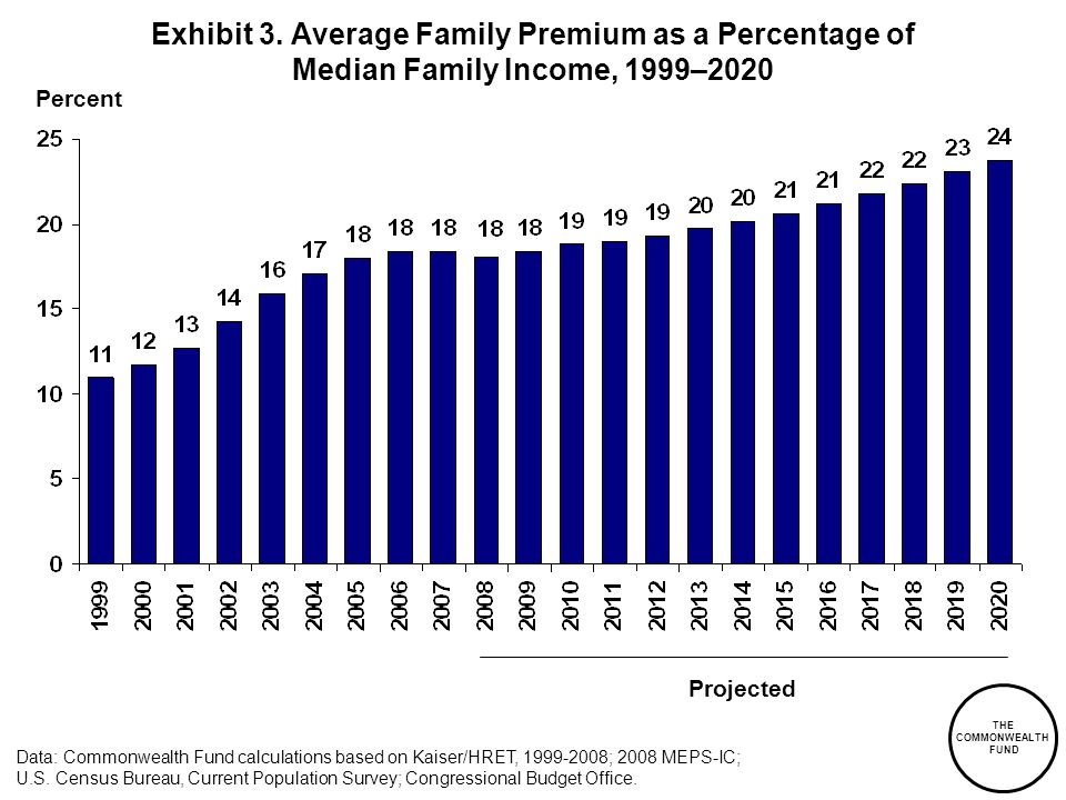 Exhibit 3. Average Family Premium as a Percentage of Median Family Income, 1999–2020
