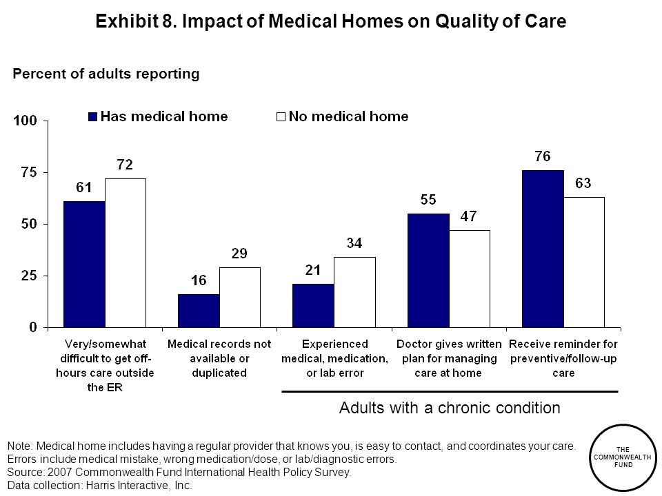 Exhibit 8. Impact of Medical Homes on Quality of Care