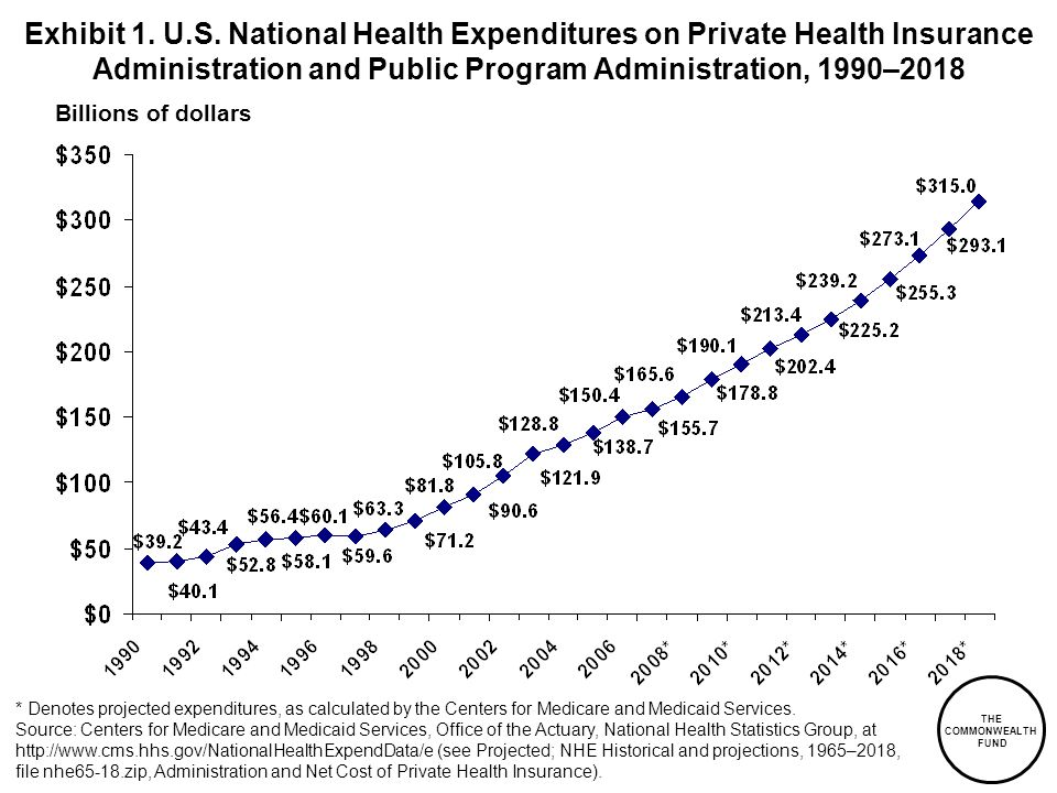 Exhibit 1. U.S. National Health Expenditures on Private Health Insurance Administration and Public Program Administration, 1990–2018